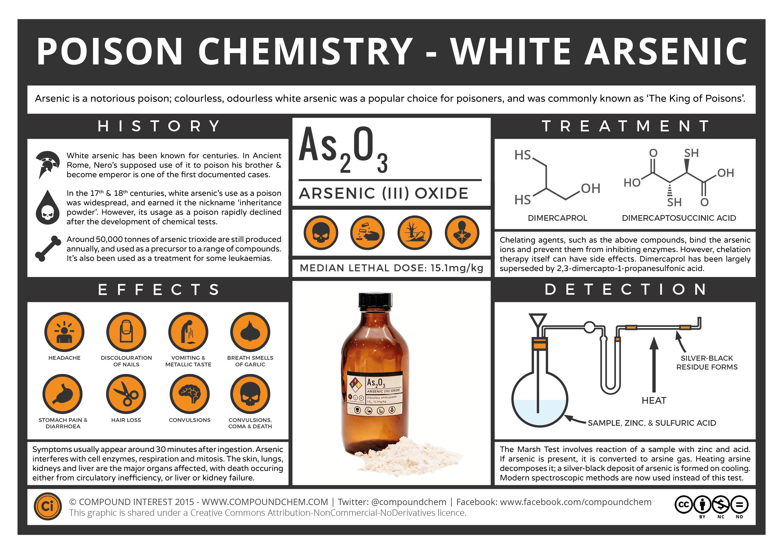 Poison-Chemistry-White-Arsenic